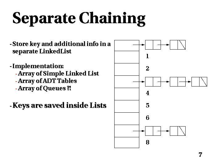 Hash Table C Slideshow Separate Chaining Java Hashmap Vs